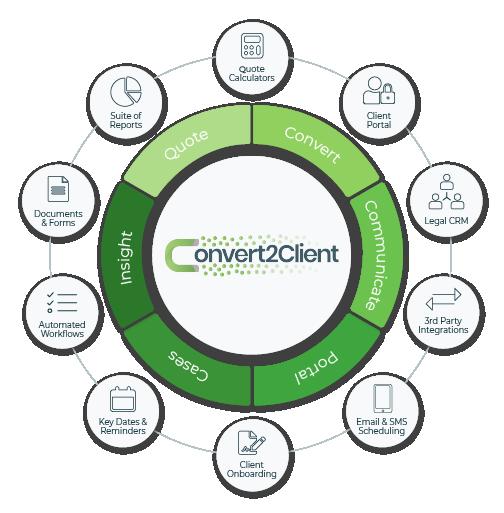 Convert2Client